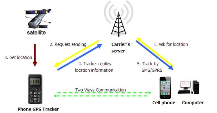 cell phone gps tracker for iphone